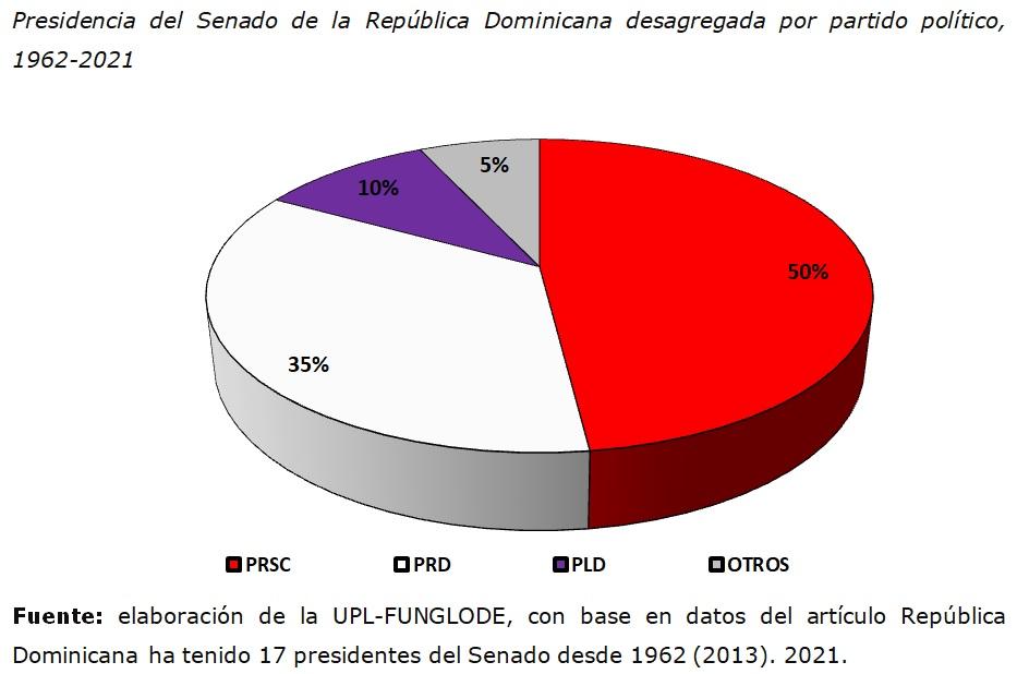 Grafico 1 Presidentes del Senado de RD 1962 2021