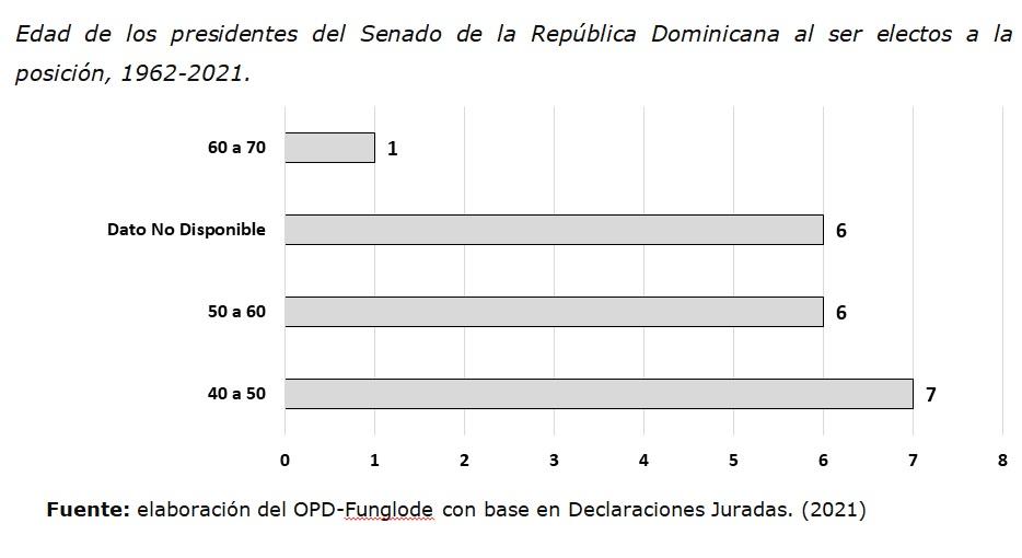 Grafico 2 Edad Presidentes del Senado de RD 1962 2021
